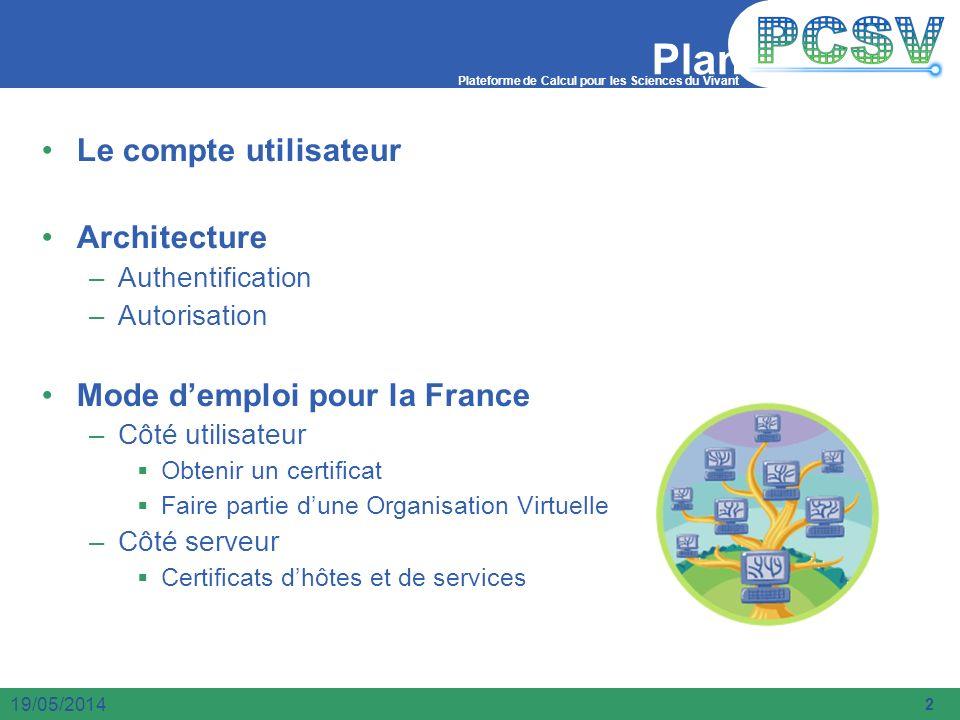 Plan Le compte utilisateur Architecture Mode d'emploi pour la France