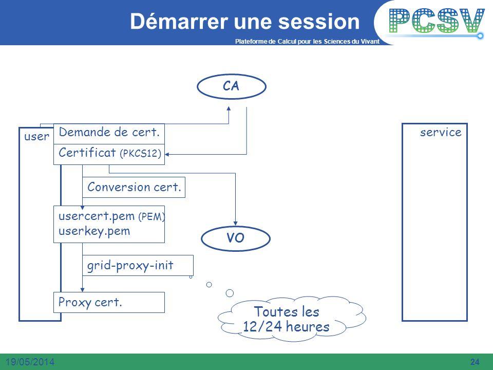 Démarrer une session Toutes les 12/24 heures CA VO user service