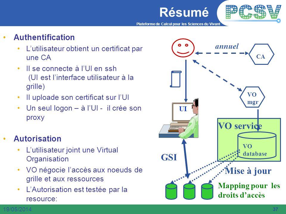 Résumé VO service Mise à jour Authentification annuel Autorisation