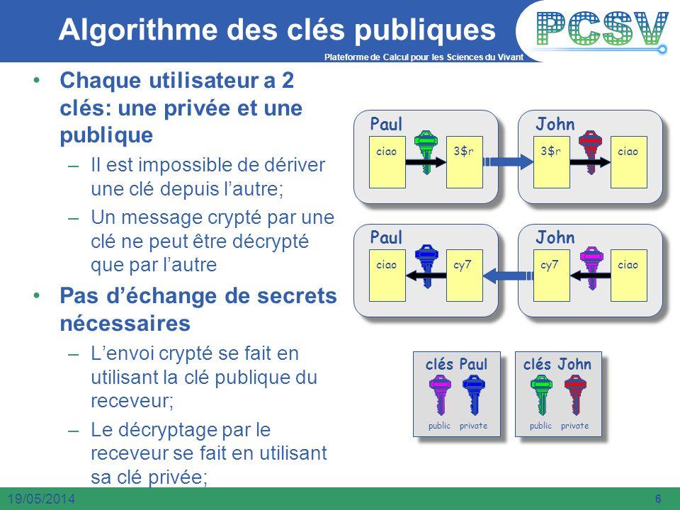 Algorithme des clés publiques
