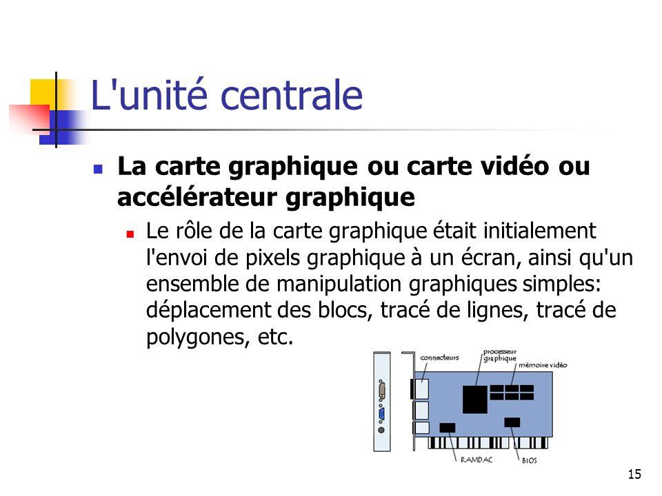 L unité centrale La carte graphique ou carte vidéo ou accélérateur graphique.