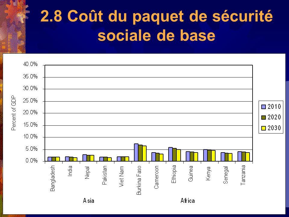 2.8 Coût du paquet de sécurité sociale de base