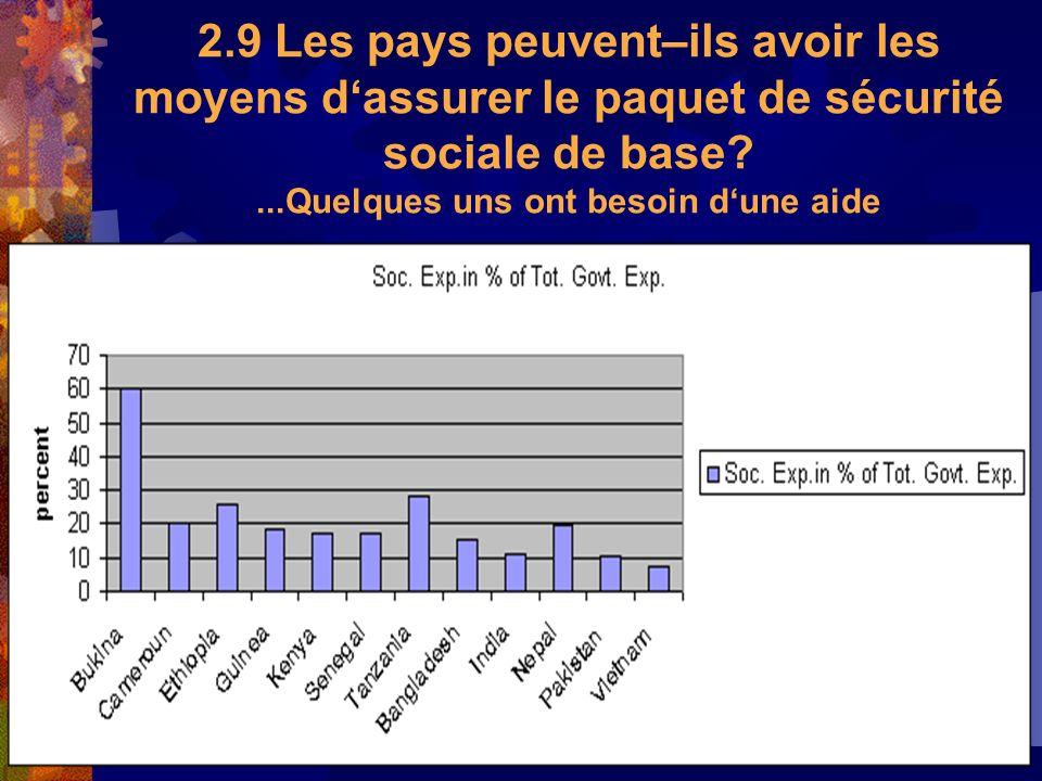 2.9 Les pays peuvent–ils avoir les moyens d'assurer le paquet de sécurité sociale de base ...Quelques uns ont besoin d'une aide