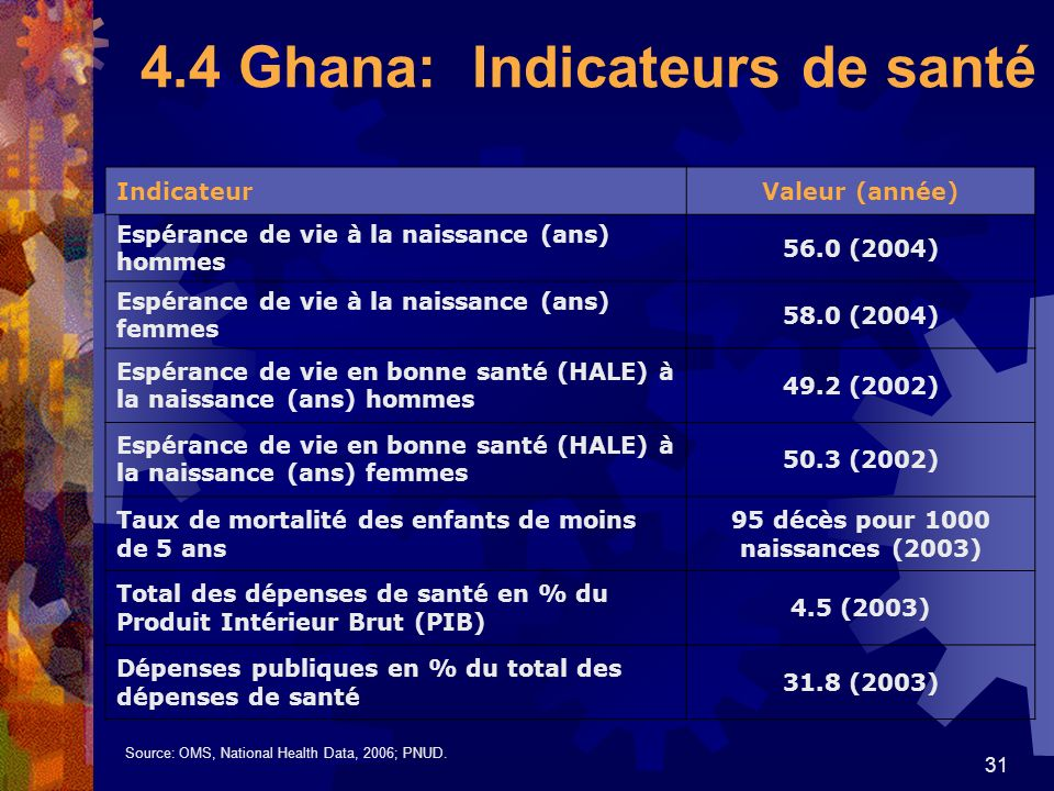 4.4 Ghana: Indicateurs de santé