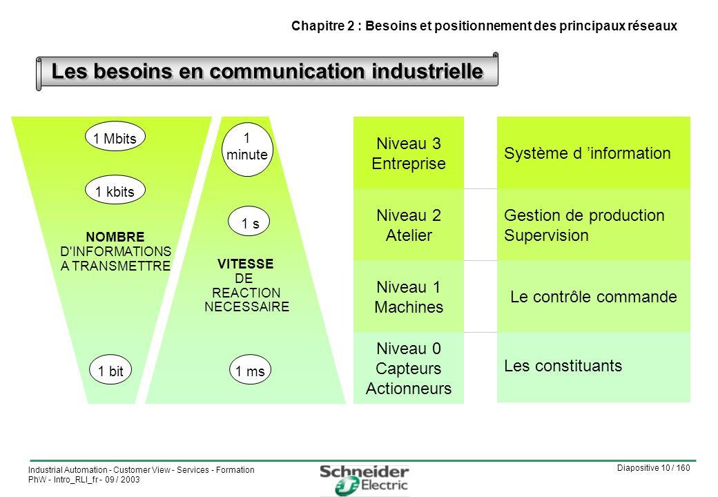 Les besoins en communication industrielle