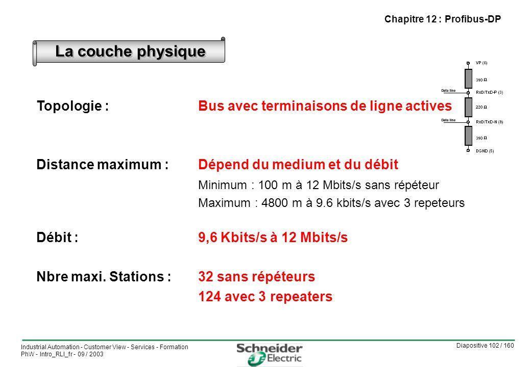 La couche physique Topologie : Bus avec terminaisons de ligne actives