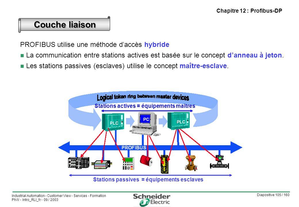 Couche liaison PROFIBUS utilise une méthode d'accès hybride