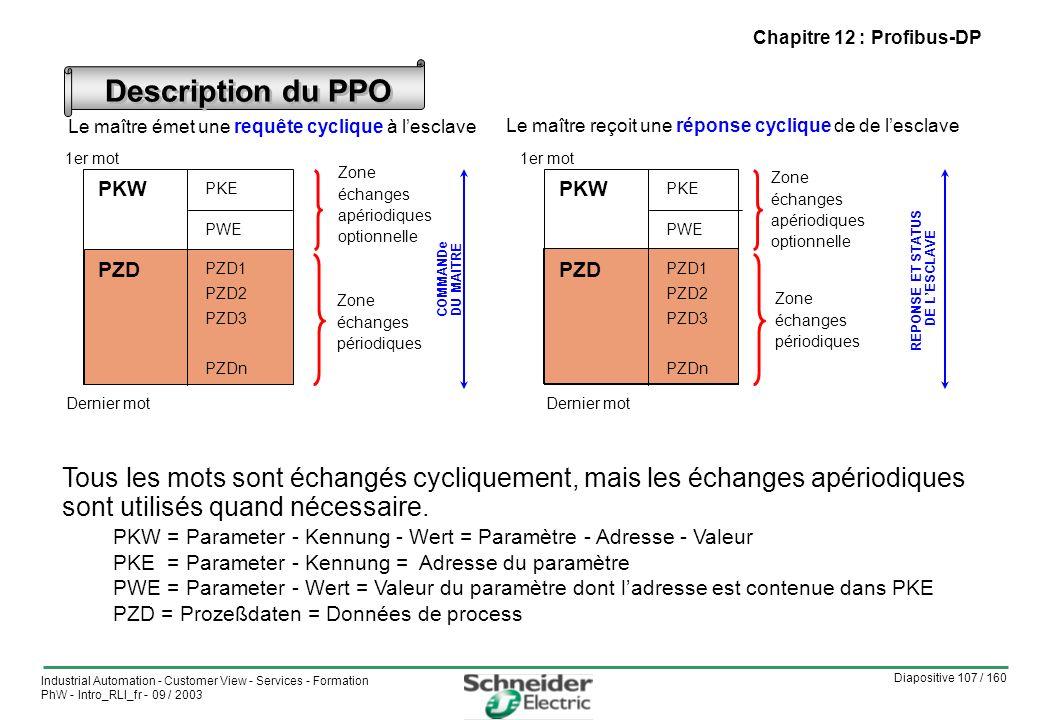 Chapitre 12 : Profibus-DP