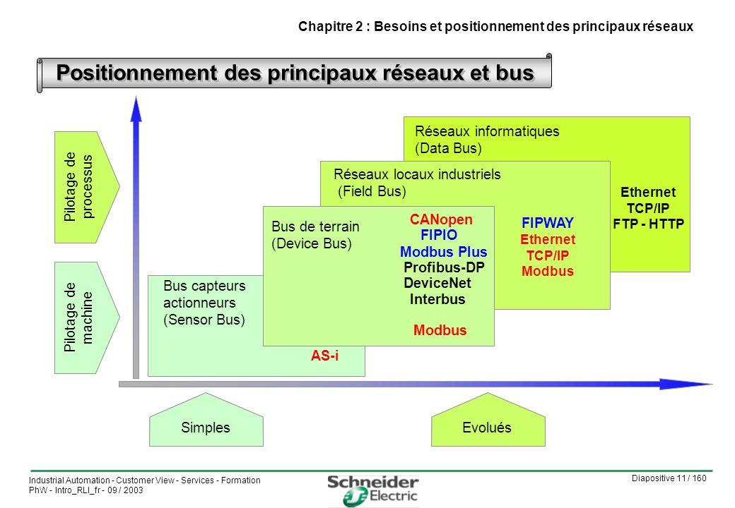 Positionnement des principaux réseaux et bus