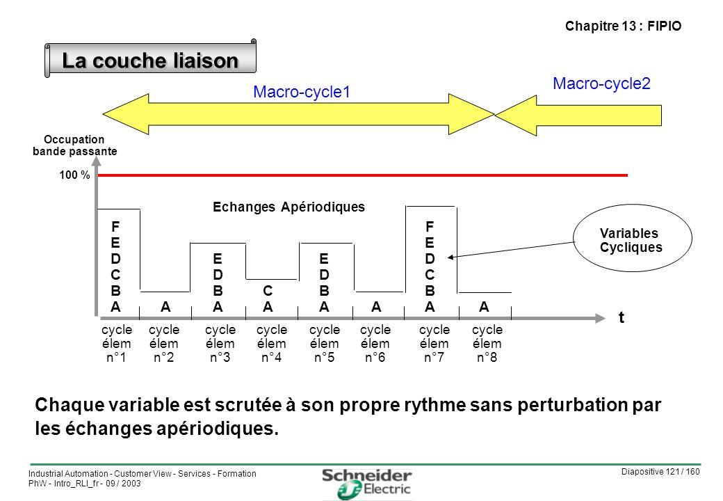 Chapitre 13 : FIPIO La couche liaison. Macro-cycle2. Macro-cycle1. Occupation. bande passante. 100 %
