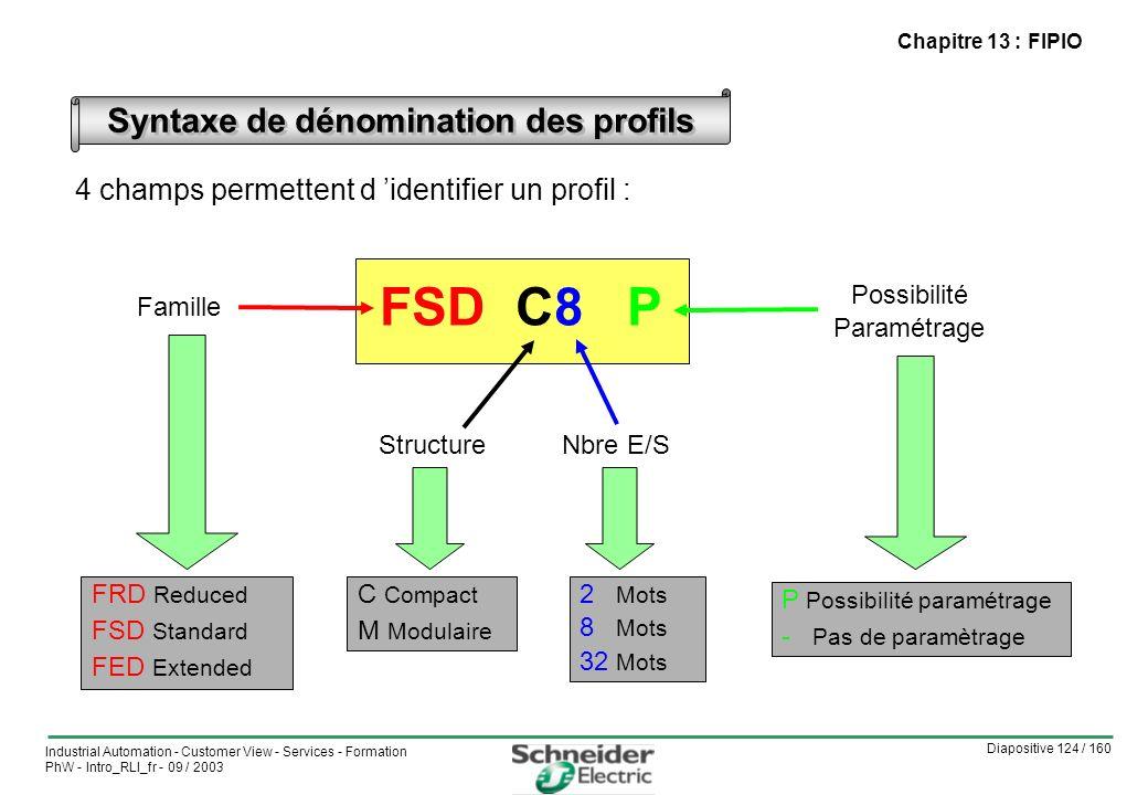 Syntaxe de dénomination des profils