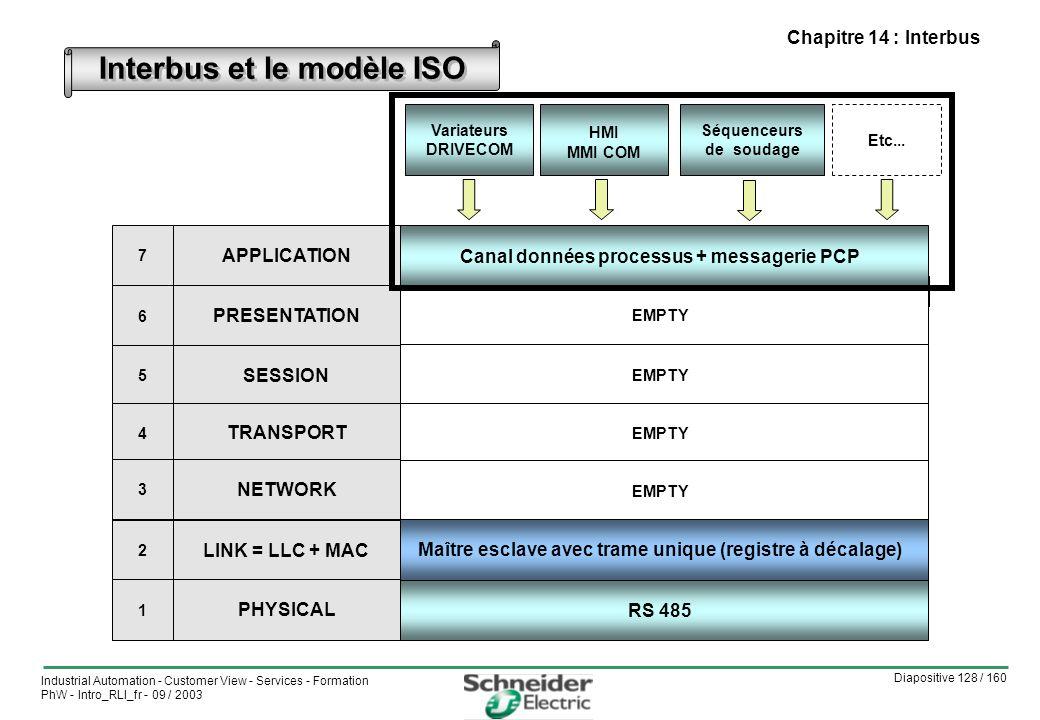 Interbus et le modèle ISO