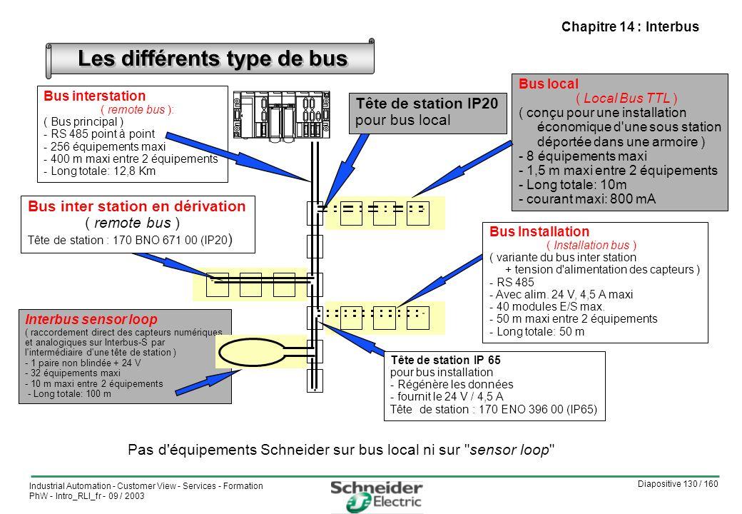 Les différents type de bus