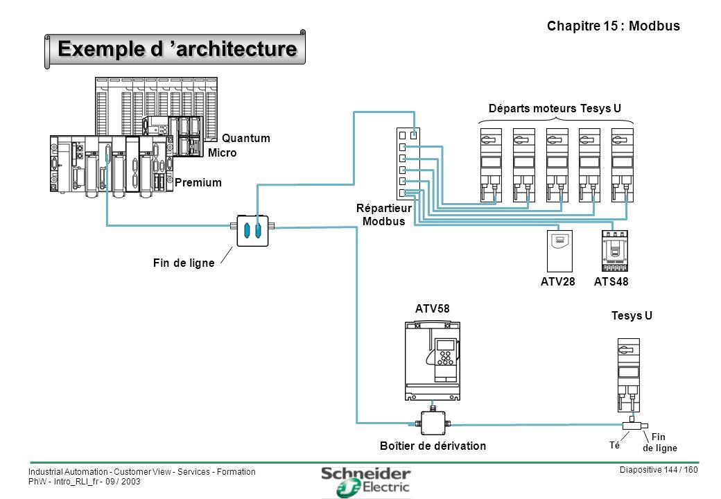 Exemple d 'architecture Départs moteurs Tesys U