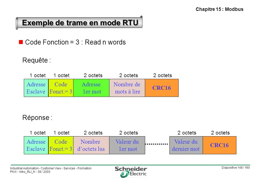 Exemple de trame en mode RTU