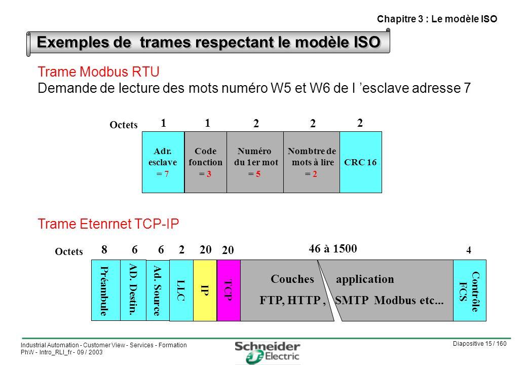 Exemples de trames respectant le modèle ISO