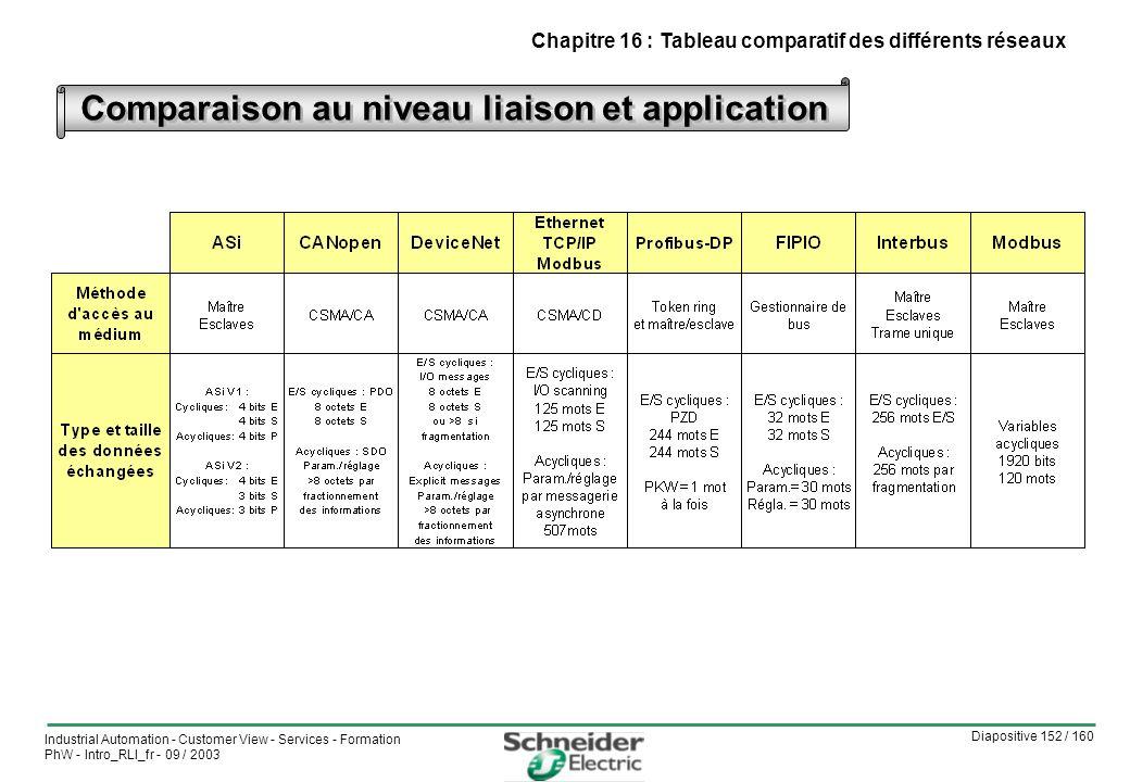 Comparaison au niveau liaison et application