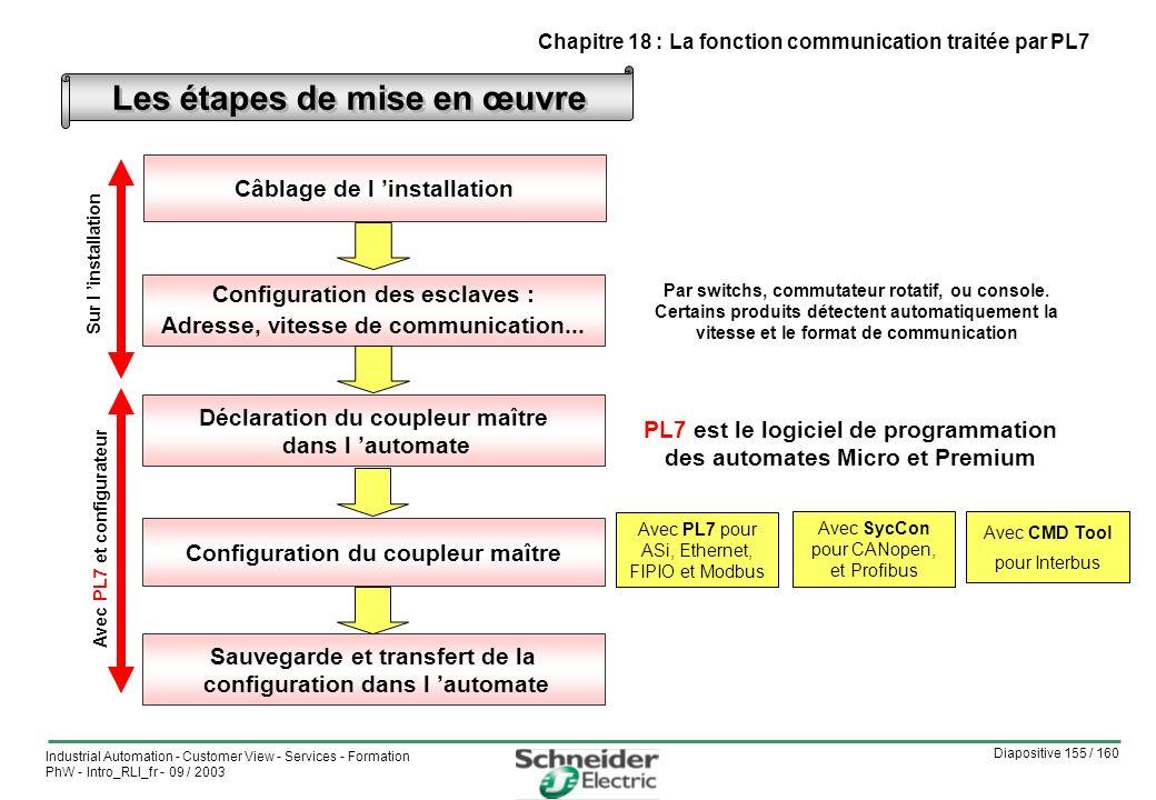 Les étapes de mise en œuvre Câblage de l 'installation