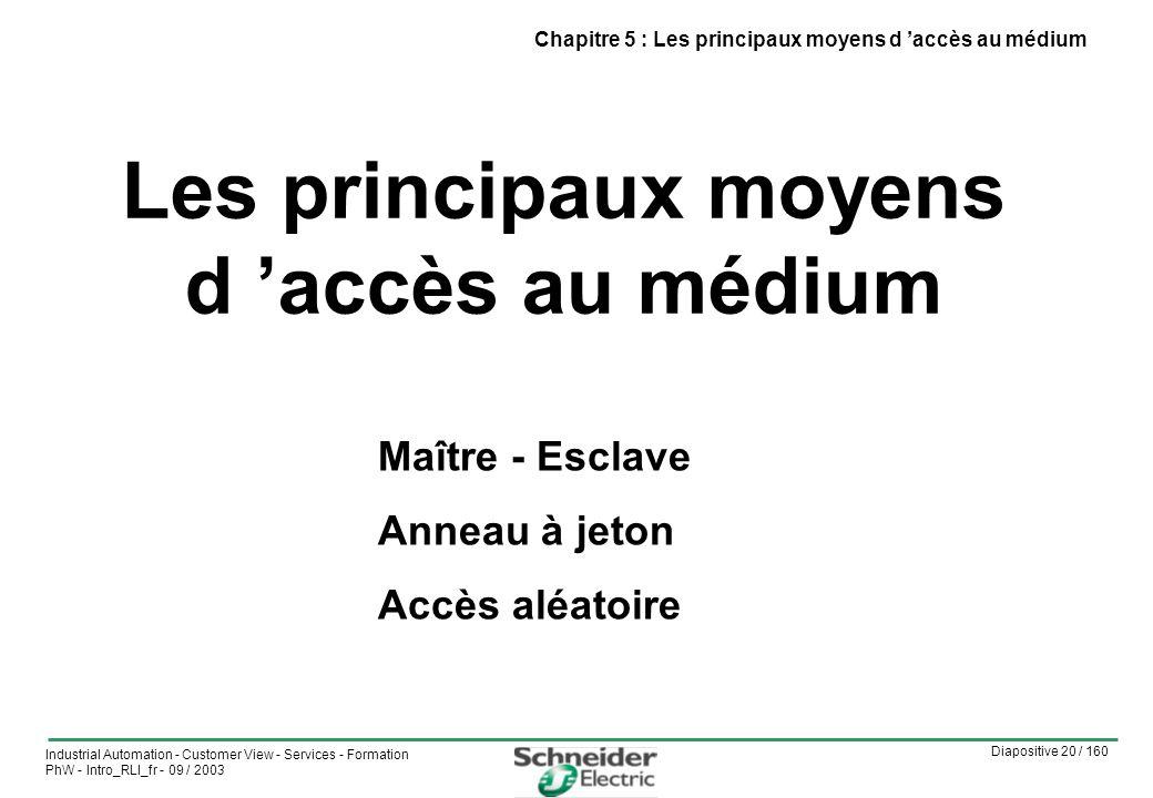 Les principaux moyens d 'accès au médium