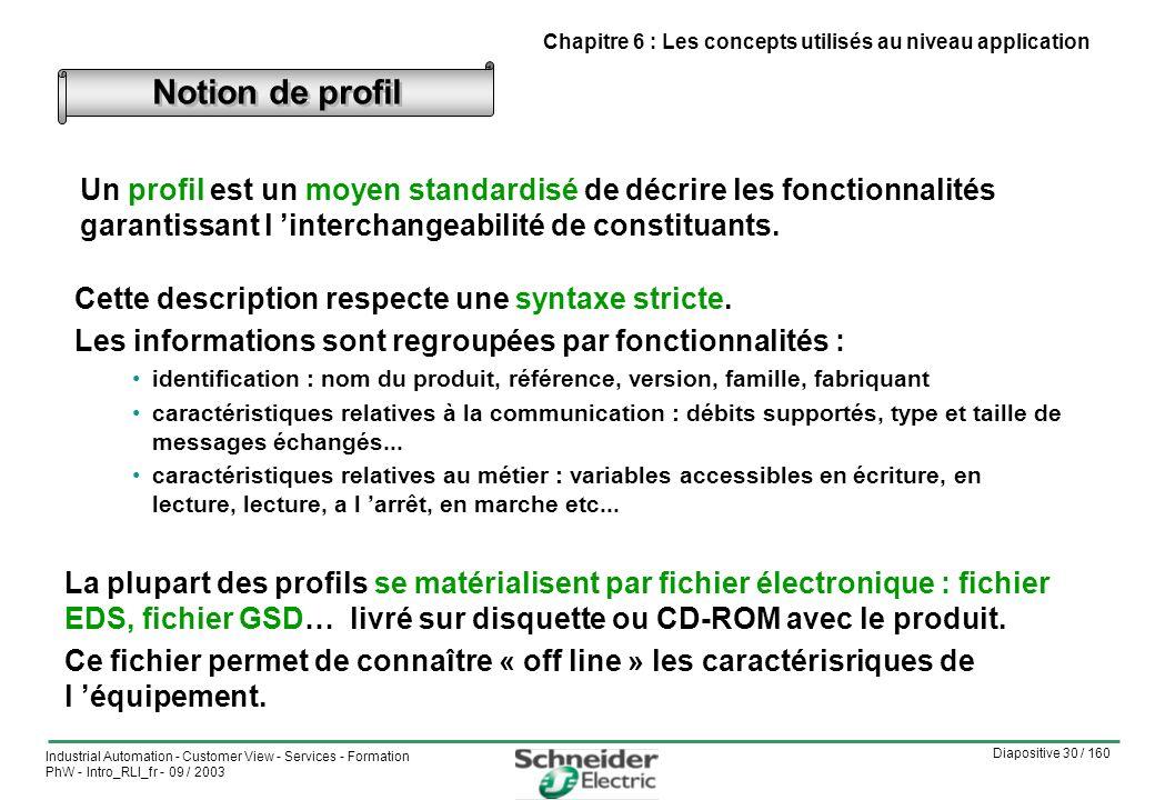 Chapitre 6 : Les concepts utilisés au niveau application
