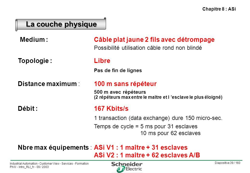 Chapitre 8 : ASi La couche physique. Medium : Câble plat jaune 2 fils avec détrompage Possibilité utilisation câble rond non blindé.