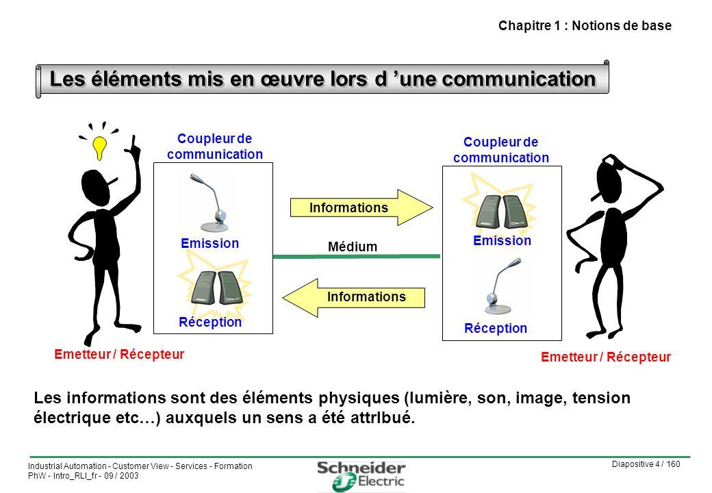 Les éléments mis en œuvre lors d 'une communication