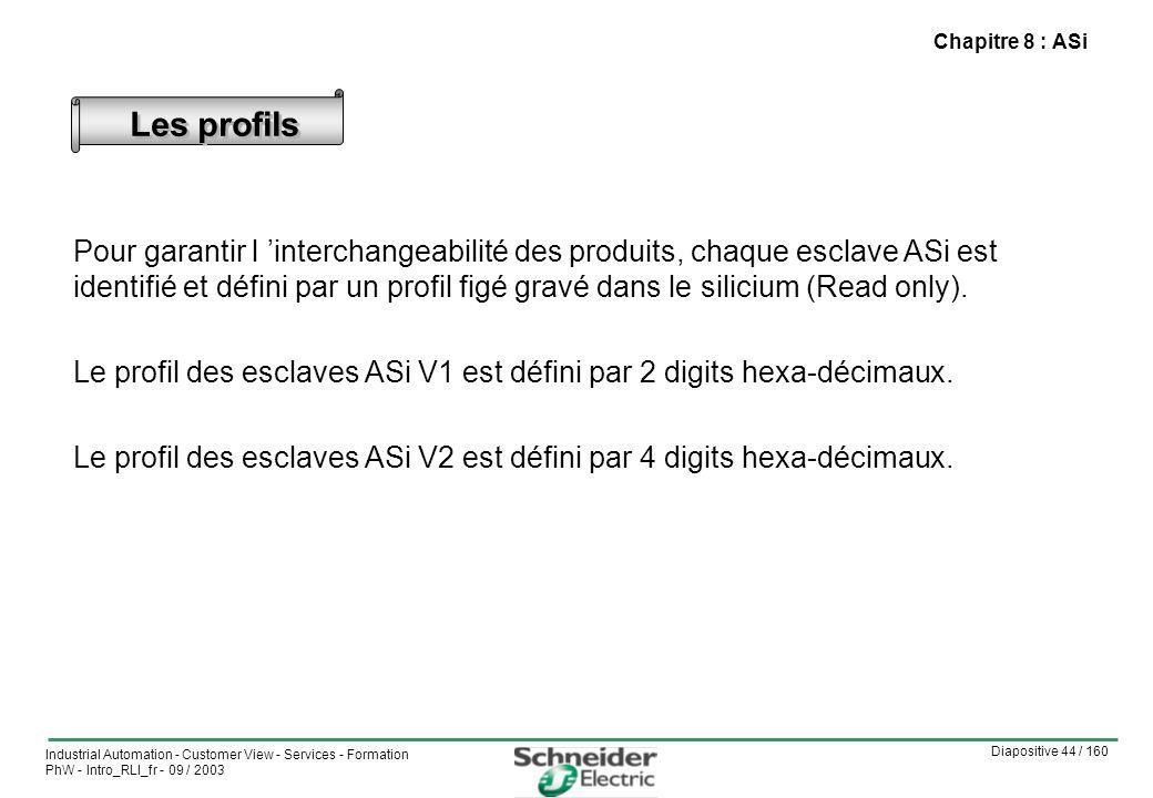 Chapitre 8 : ASi Les profils.