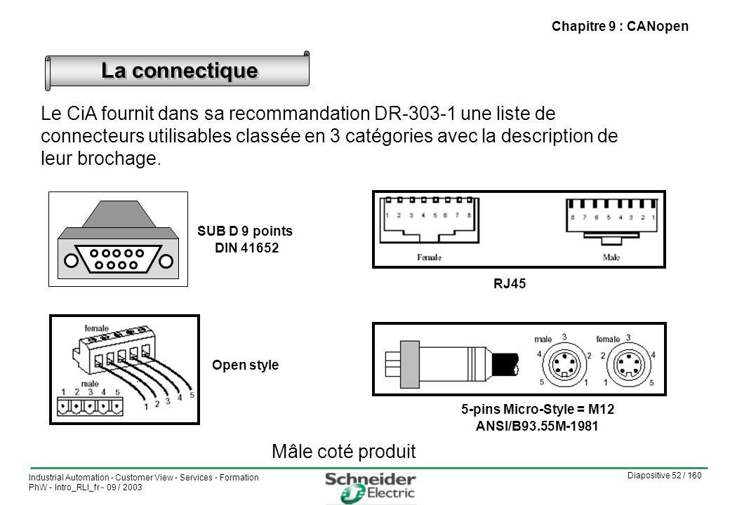 Chapitre 9 : CANopen La connectique.