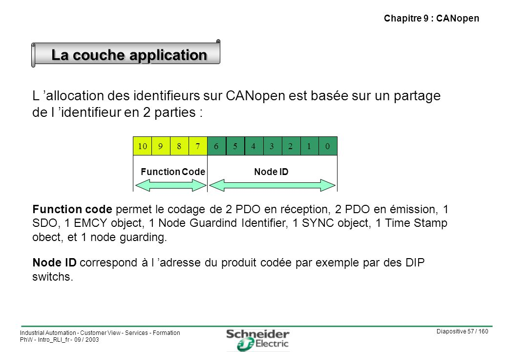 Chapitre 9 : CANopen La couche application. L 'allocation des identifieurs sur CANopen est basée sur un partage de l 'identifieur en 2 parties :
