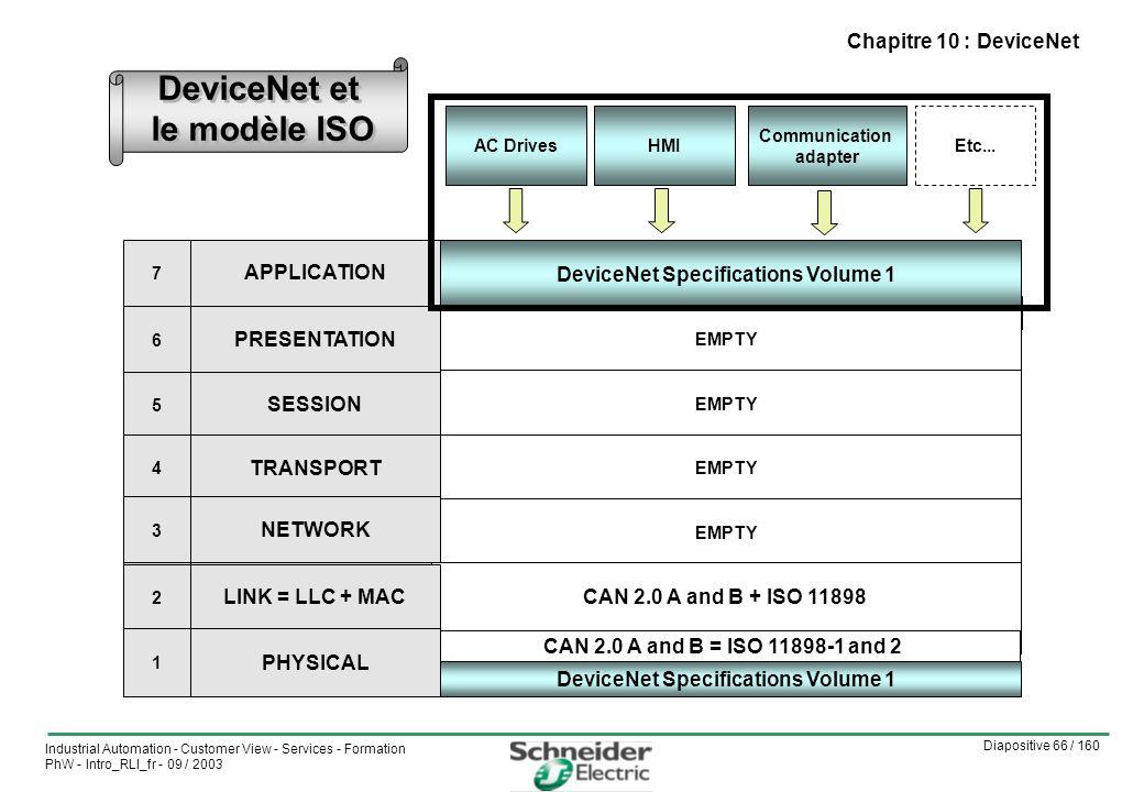 DeviceNet et le modèle ISO