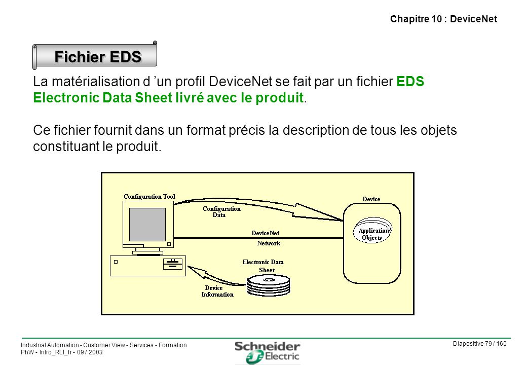 Chapitre 10 : DeviceNet Fichier EDS.
