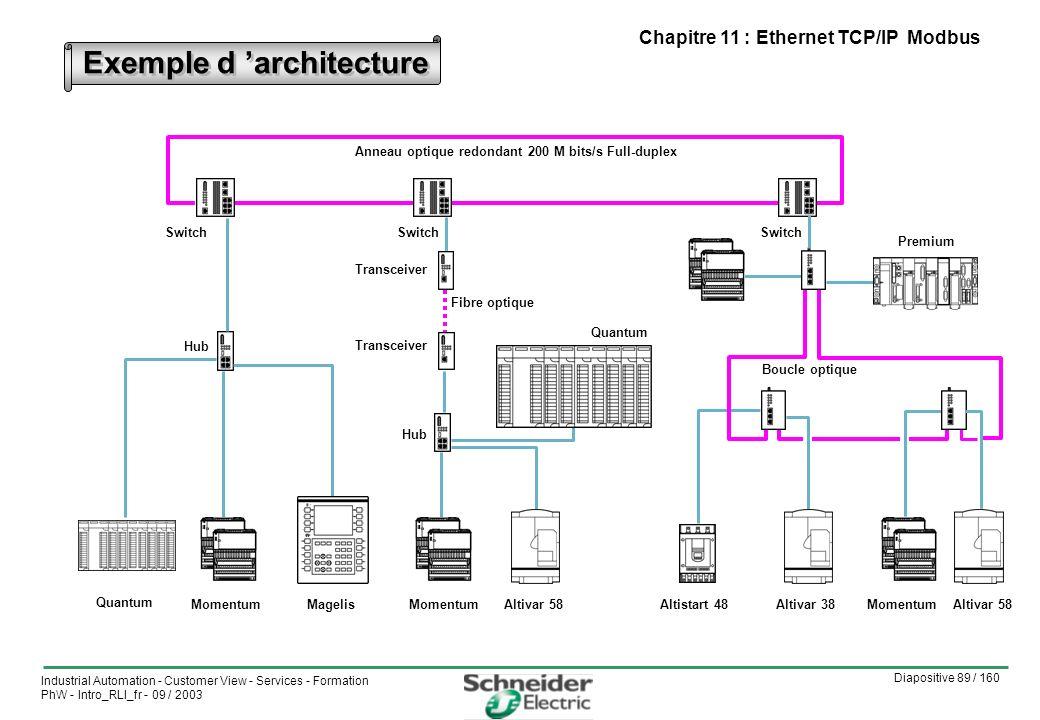 Exemple d 'architecture