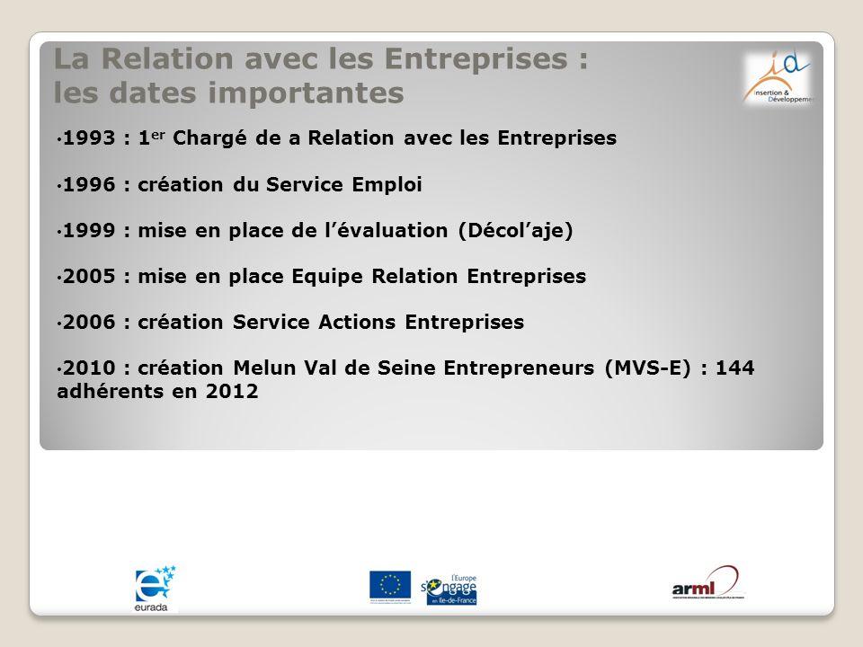 La Relation avec les Entreprises : les dates importantes