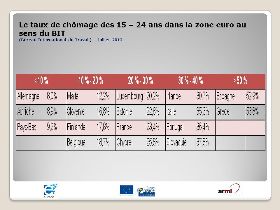 Le taux de chômage des 15 – 24 ans dans la zone euro au sens du BIT