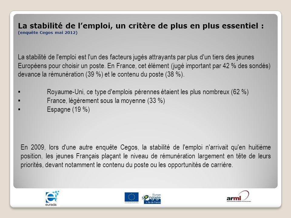 La stabilité de l'emploi, un critère de plus en plus essentiel : (enquête Cegos mai 2012)