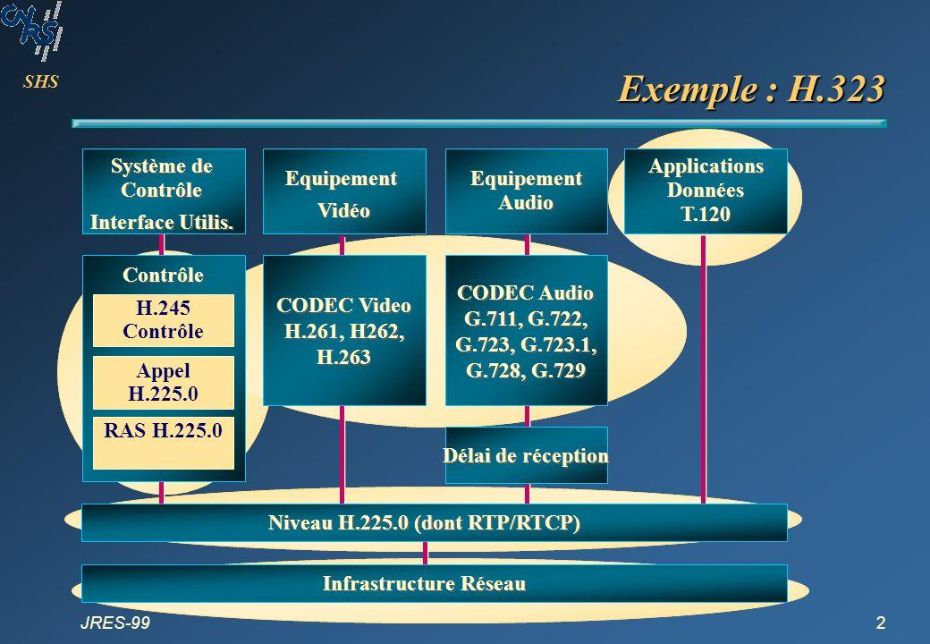 Exemple : H.323 Système de Contrôle Interface Utilis.
