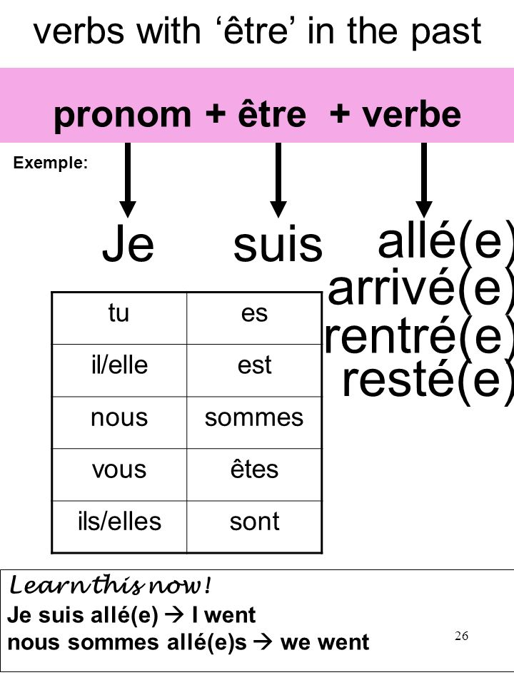 verbs with 'être' in the past