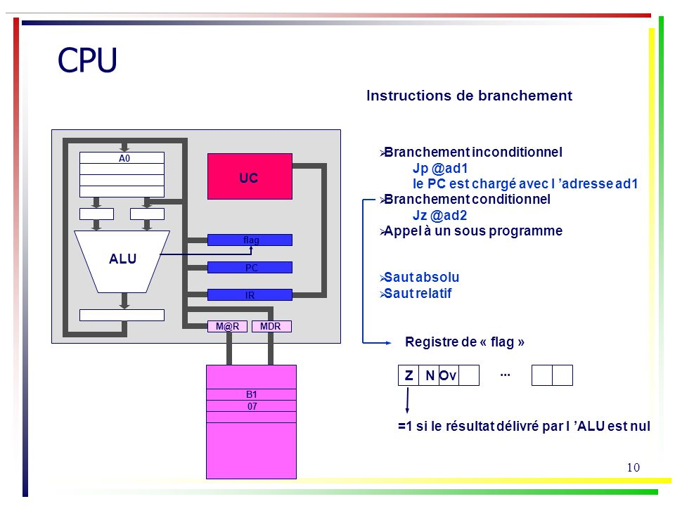 CPU Instructions de branchement Branchement inconditionnel Jp @ad1