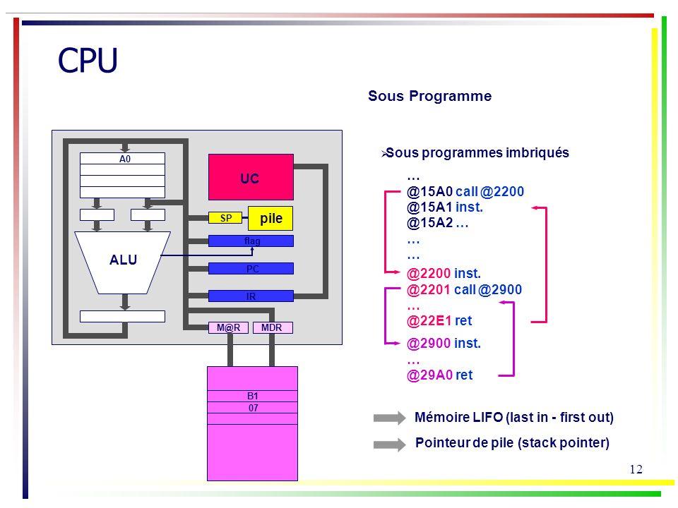 CPU Sous Programme Sous programmes imbriqués … UC @15A0 call @2200