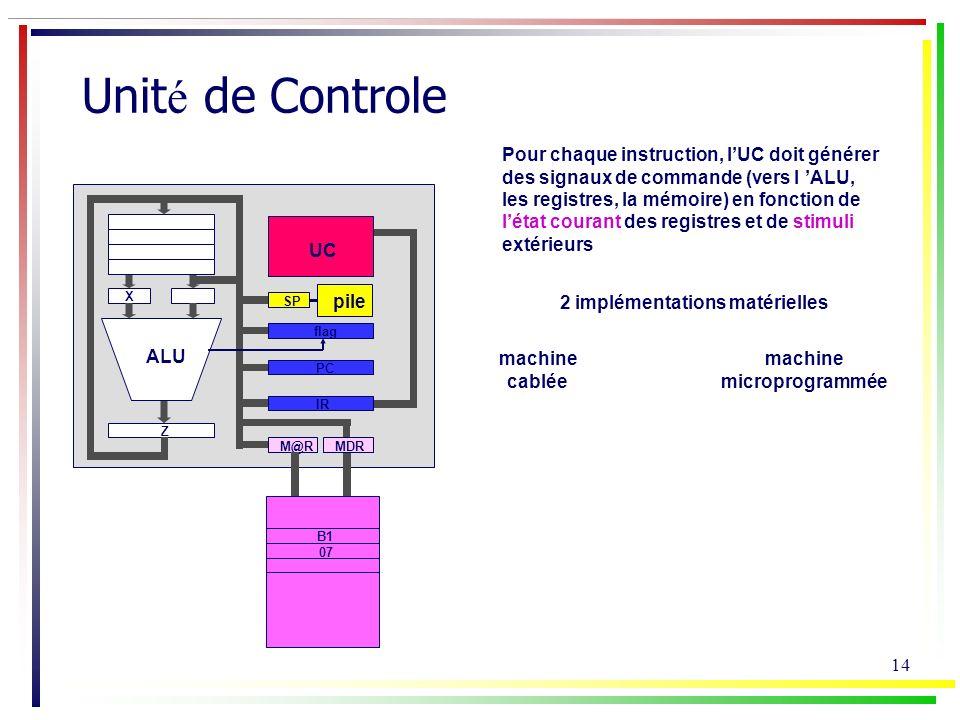 Unité de Controle Pour chaque instruction, l'UC doit générer