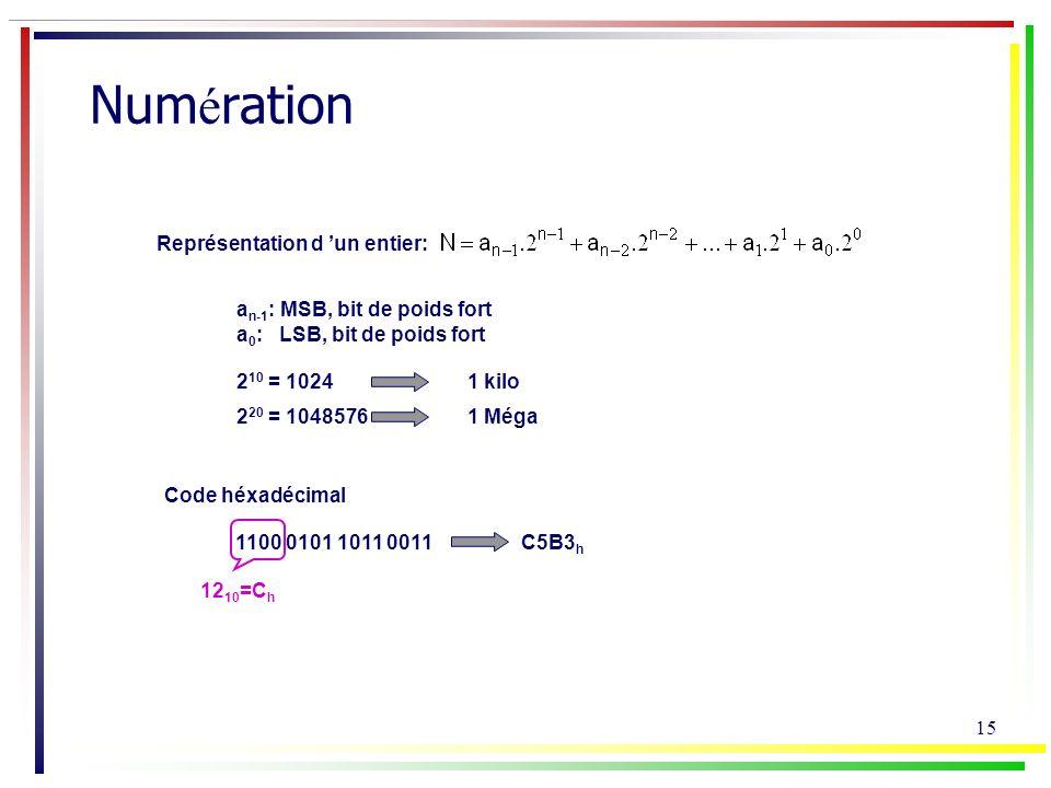 Numération Représentation d 'un entier: an-1: MSB, bit de poids fort