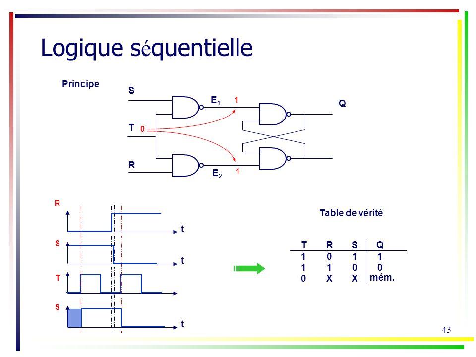 Logique séquentielle Principe S E1 Q T R E2 Table de vérité t T 1 R 1