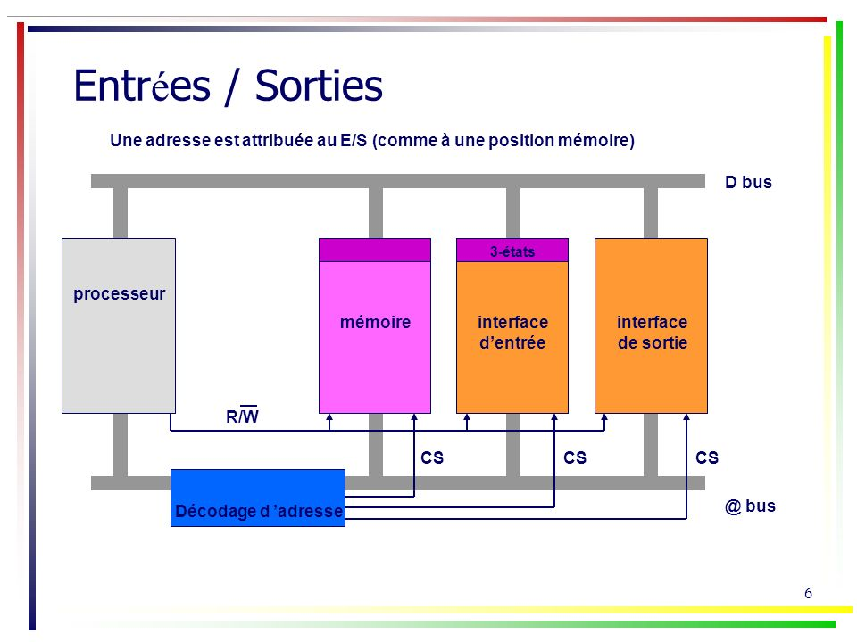 Entrées / Sorties Une adresse est attribuée au E/S (comme à une position mémoire) D bus. 3-états.