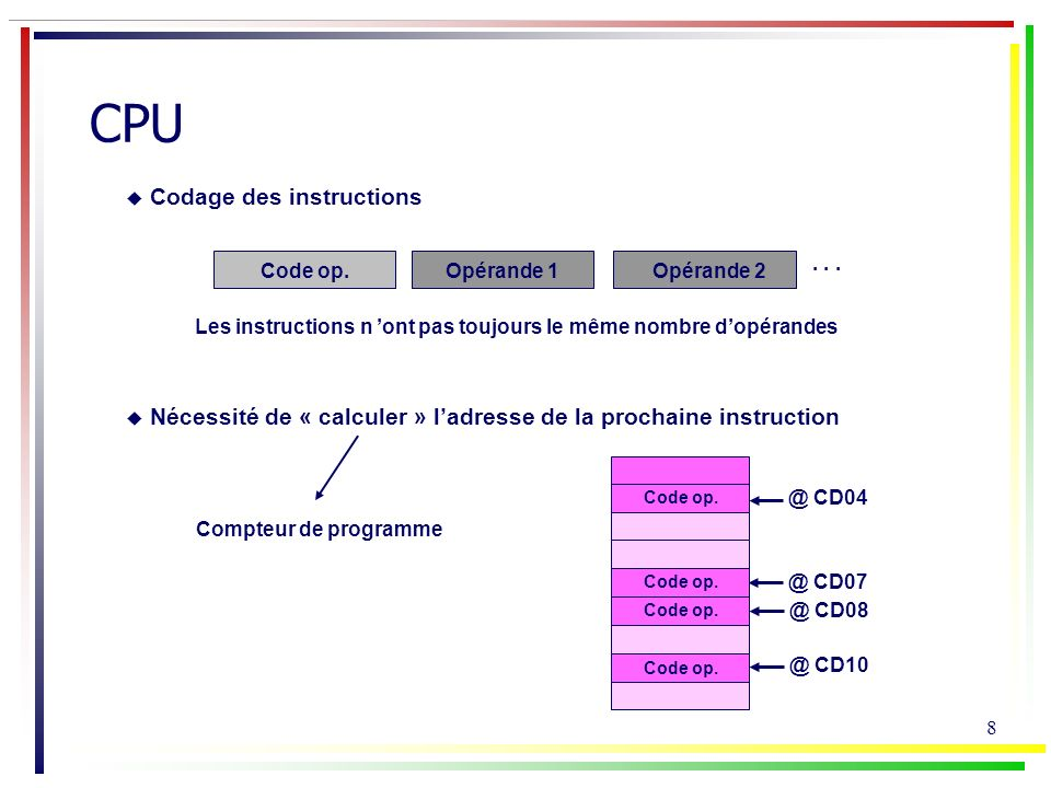 CPU Codage des instructions