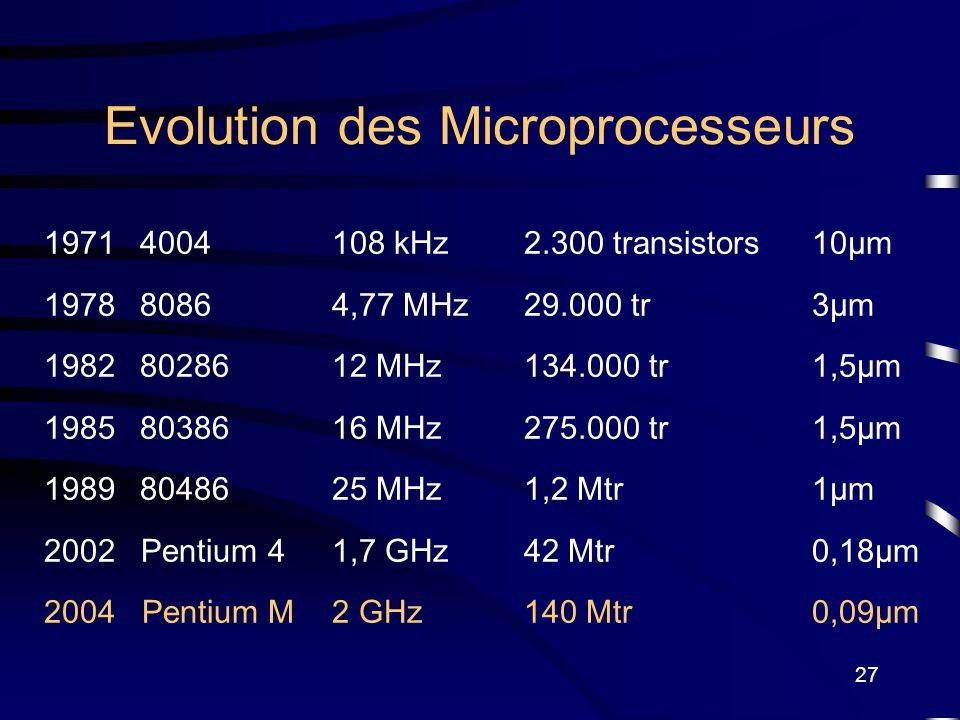 Evolution des Microprocesseurs