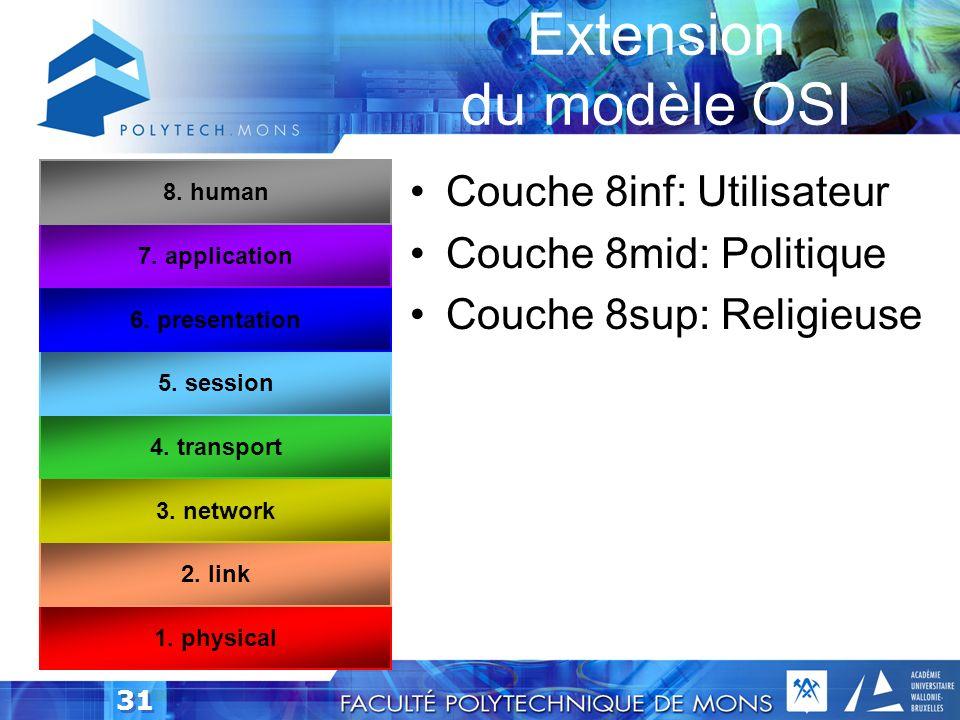 Extension du modèle OSI