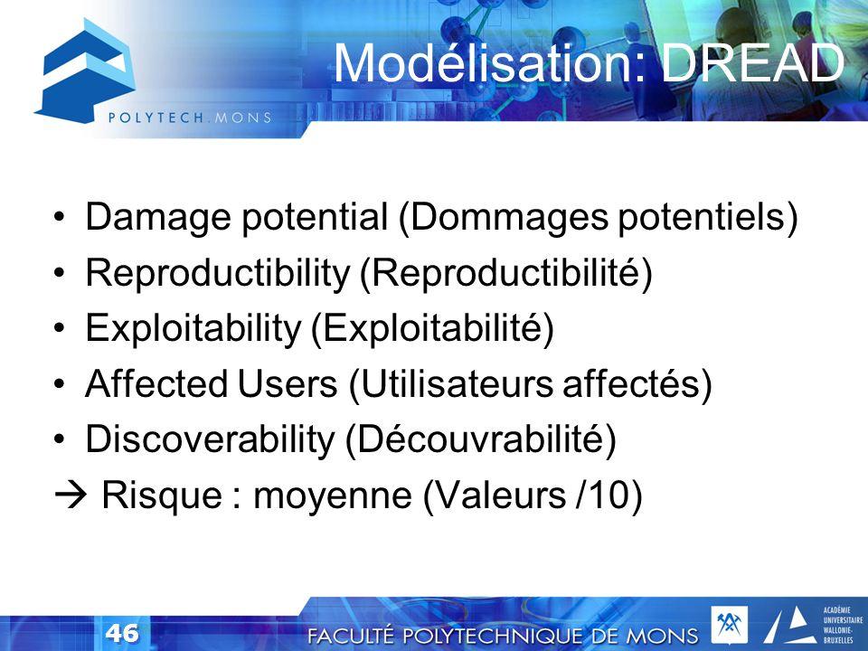 Modélisation: DREAD Damage potential (Dommages potentiels)