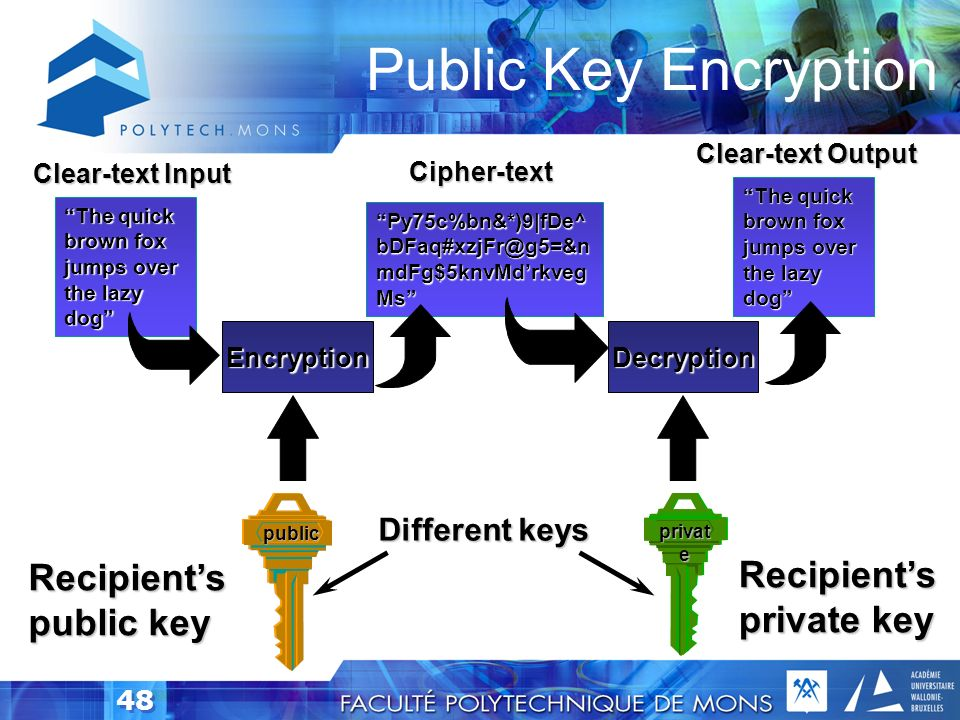 Public Key Encryption Recipient's private key Recipient's public key
