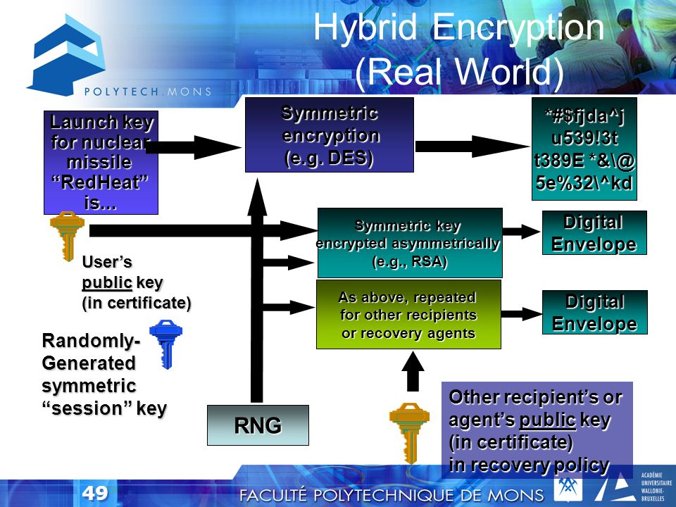 Hybrid Encryption (Real World)