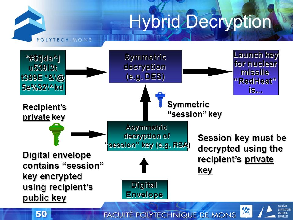 Hybrid Decryption *#$fjda^j. u539!3t. t389E *&\@ 5e%32\^kd. Launch key. for nuclear. missile.
